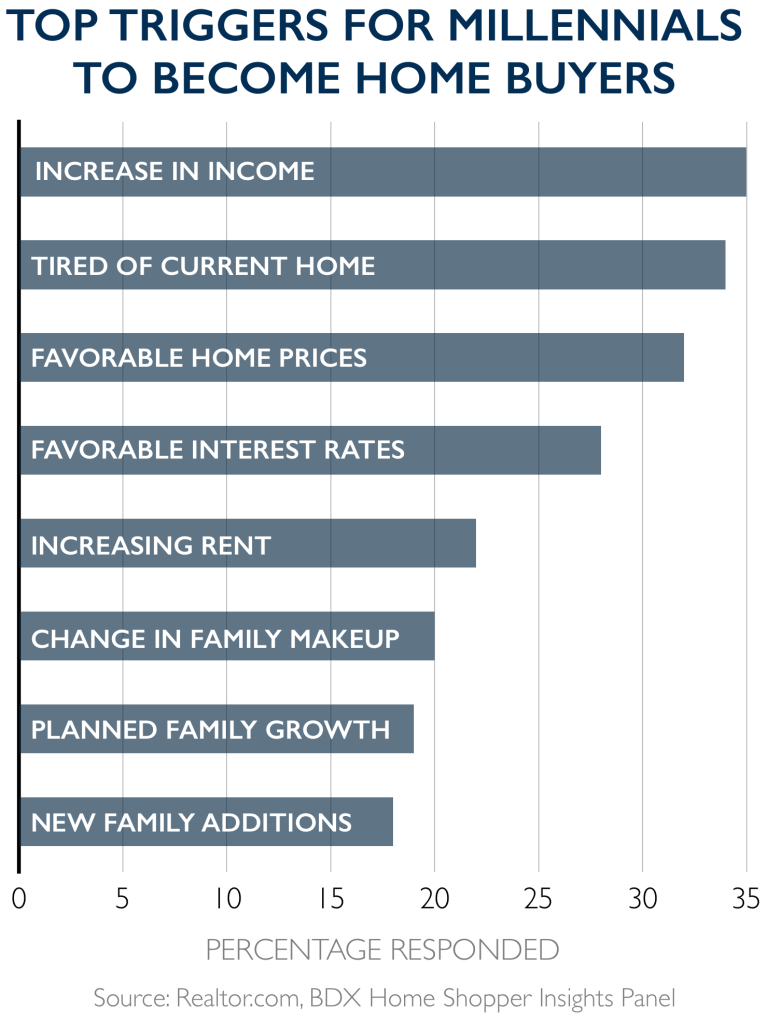Graph: Top Triggers for Millennials to Become Home Buyers