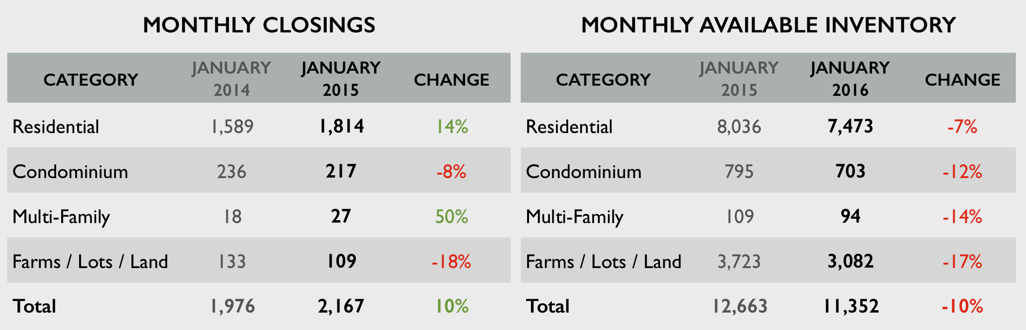Charts: Middle Tennessee Home Sales Remain Strong in January