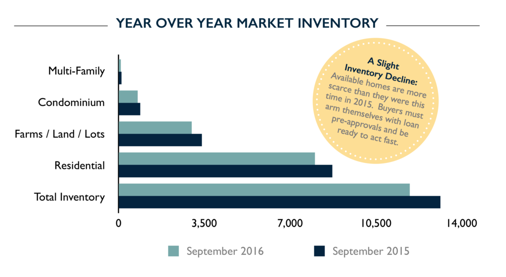 Year Over Year Market Inventory