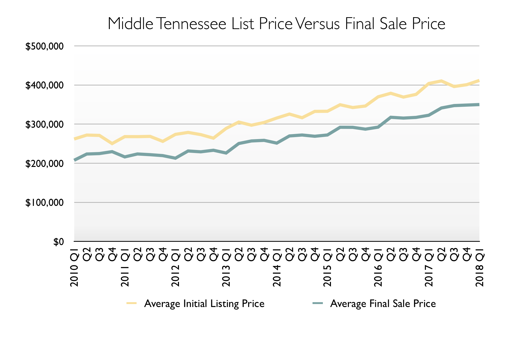 Graph: Middle Tennessee List Price Versus Final Sale Price